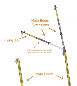 Example sections of a crane boom